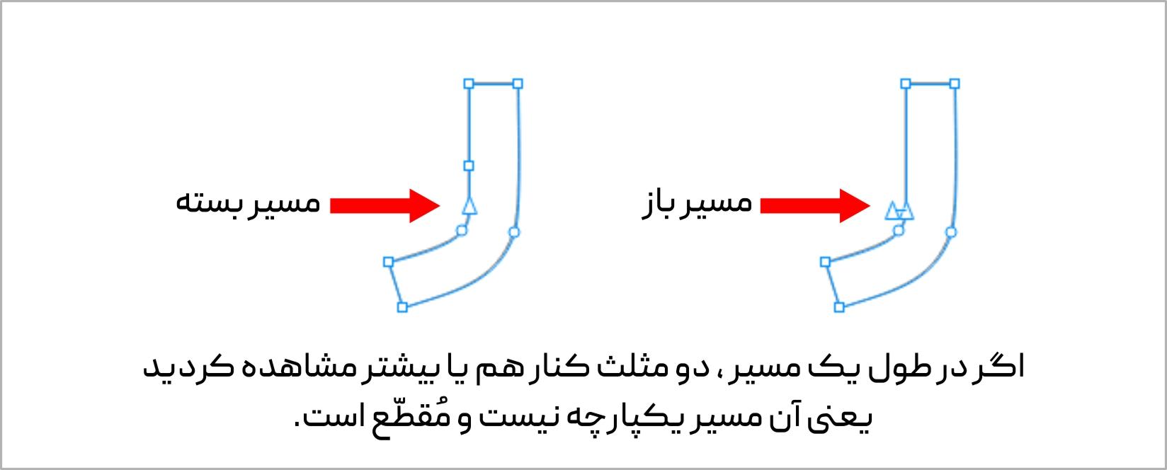 درهر مسیر رسم شده یکپارچه در کورل فقط یک جفت مثلث وجود داره ایران لیزرکات